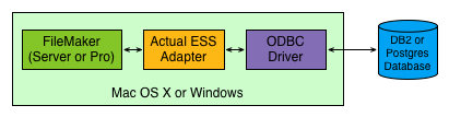 Actual ESS Adapter diagram